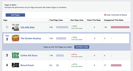 Facebook competitors tab